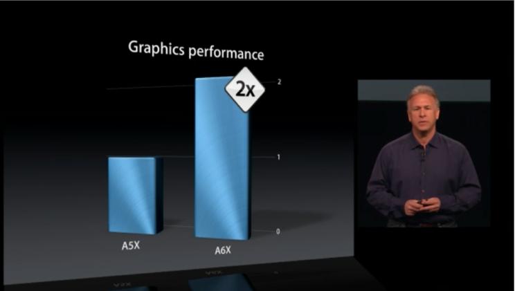 グラフィックパフォーマンスも2倍