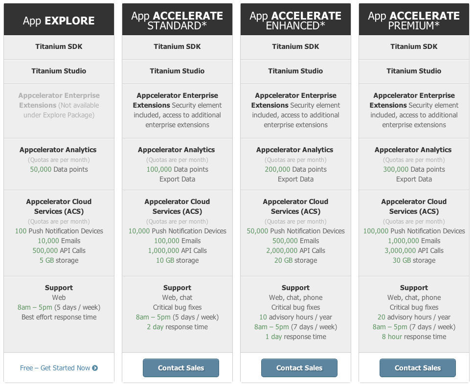 Plans  Pricing | Application Development Plans Analytics and Services | Appcelerator Inc